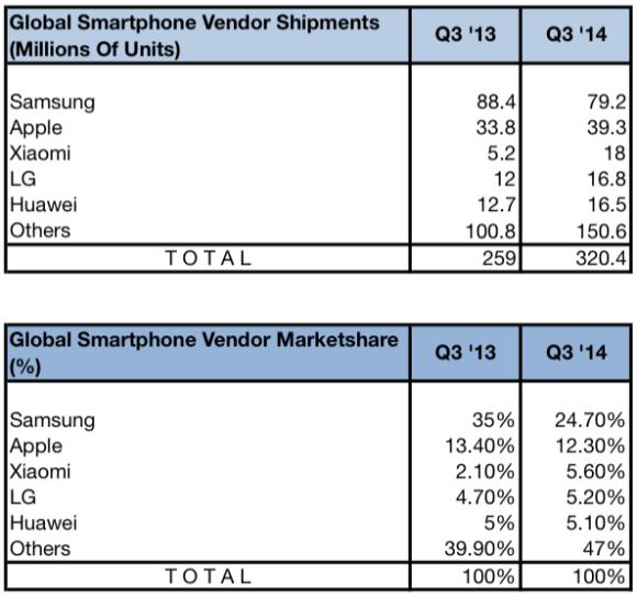 Vendor Smartphone Worldwide Rank