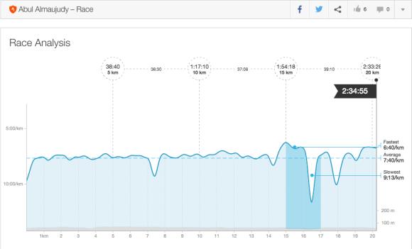 Strava Race Analysis Halo Fit Run 2015 20K