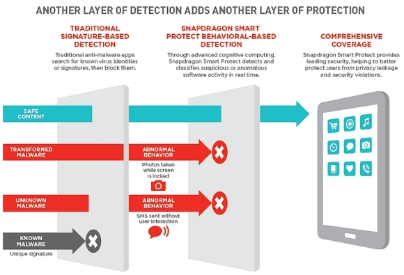 qualcomm_snapdragon_820_smart_protect_infographic_website.jpg
